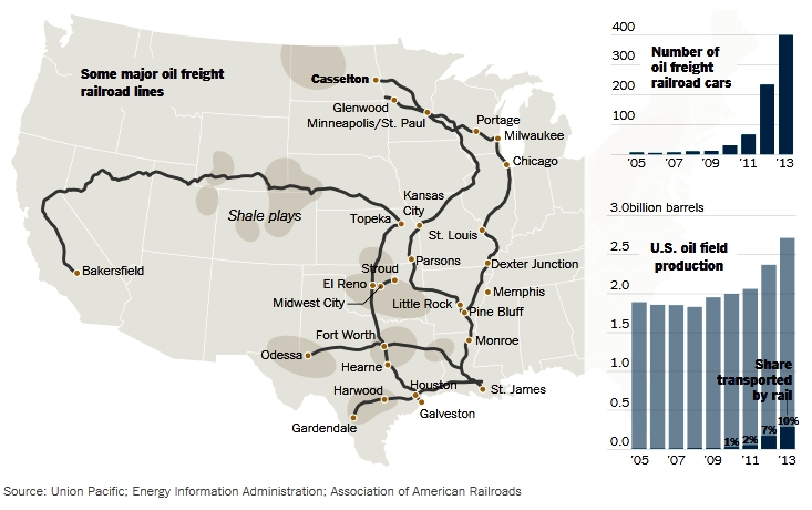Some major oil freight railroad lines  Source: Union Pacific; Energy Information Administration; Association of American Railroads