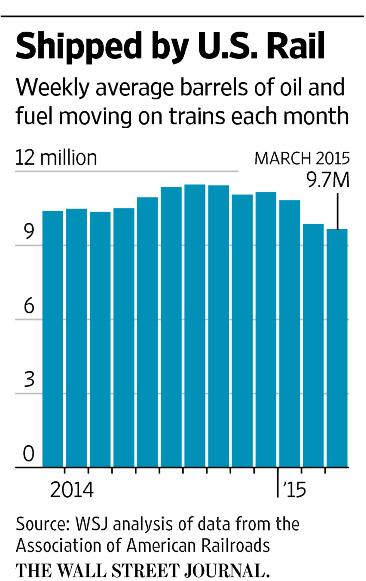 WSJ_Shipped-By-US_Rail_2014-15