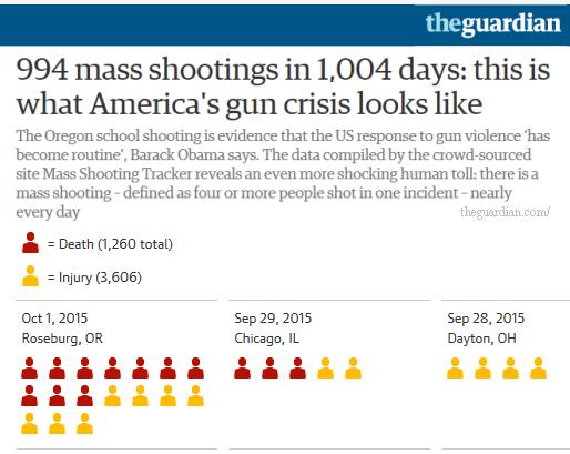 Guardian_mass-shootings